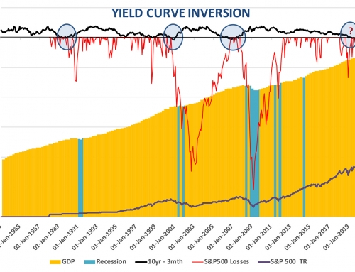 YIELD CURVE INVERSION: TIME FOR PRUDENCE ?