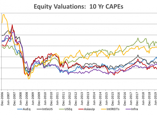 Taking A Look At the Latest CAPE Valuations