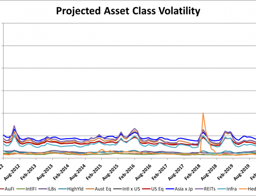 Risk Spikes by 400%+ Across Growth Assets & 100%+ Across Defensive Assets