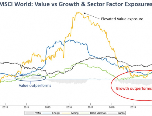 International equities: where's the Value ?